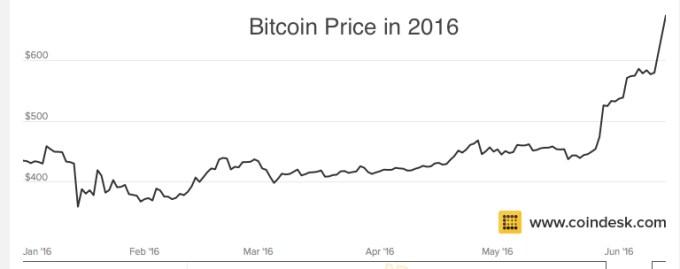 Chart 5 Bitcoin Price Chart