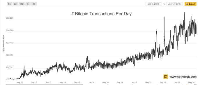 Chart 6 Daily Bitcoin Transactions