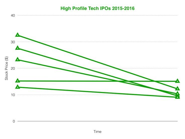 High Profile Tech IPOs 2015-2016.001