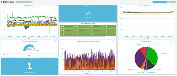 LogicMonitor AWS Dashboard