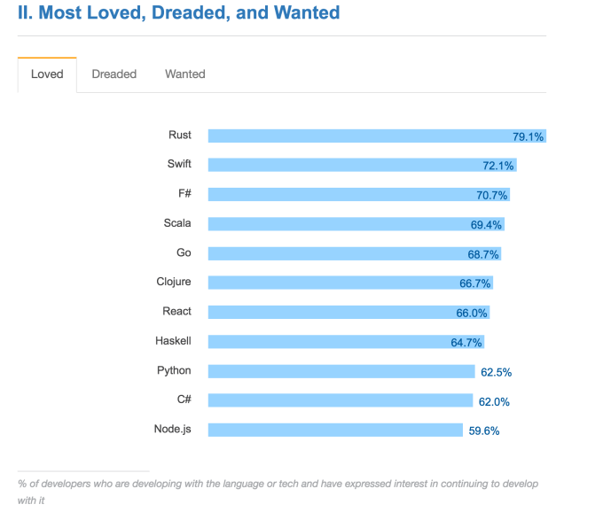 most_loved_languages_screenshot