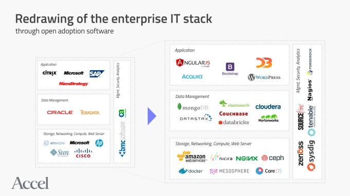 Redrawing Enterprise IT Stack