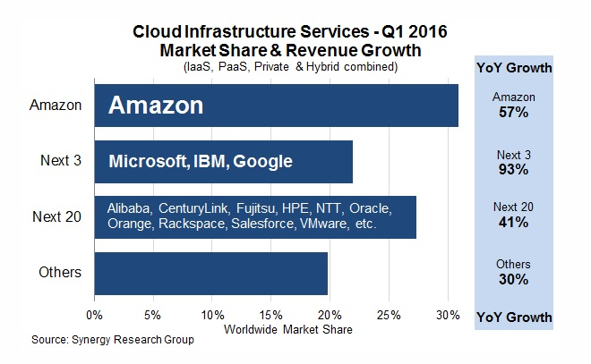 Chart from Synergy Research with Infrastructure as a Service market share.