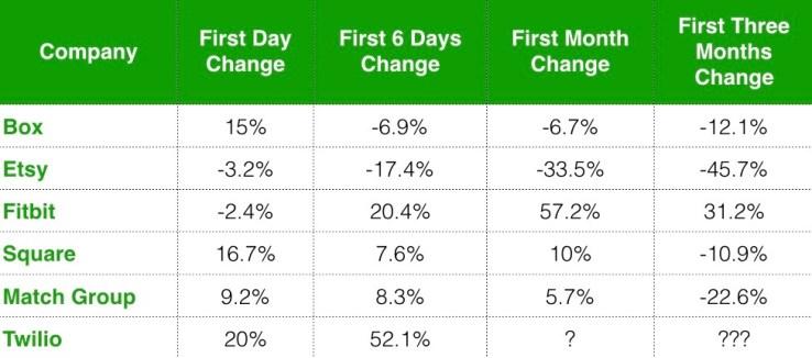 Twilio vs Other Top Tech IPOs.001