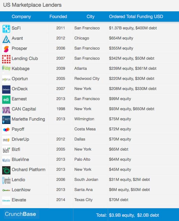 US Marketplace Lenders