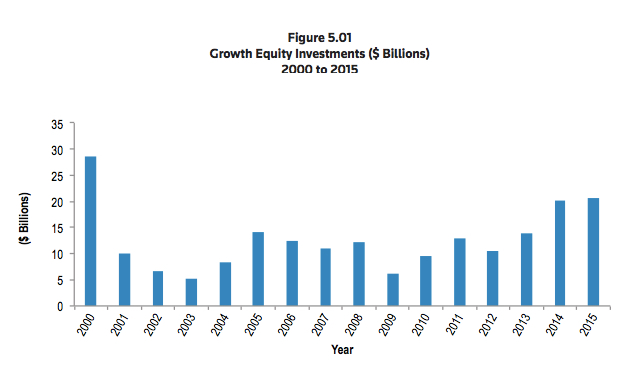 Growth Equity NVCA