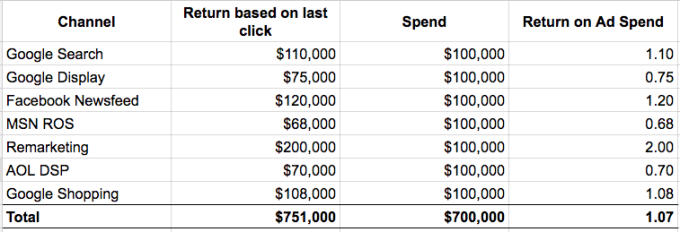 Image 1 - Spend Table