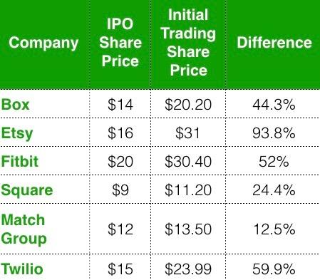 IPO Price vs Trading Price.001