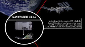 Infographic courtesy of Made In Space