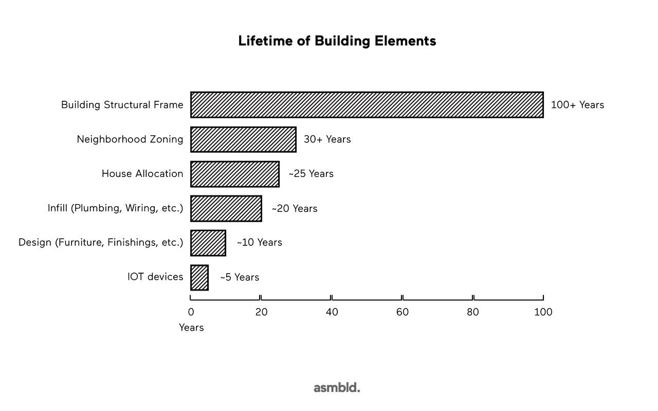 Novikiv_Building_Lifetime