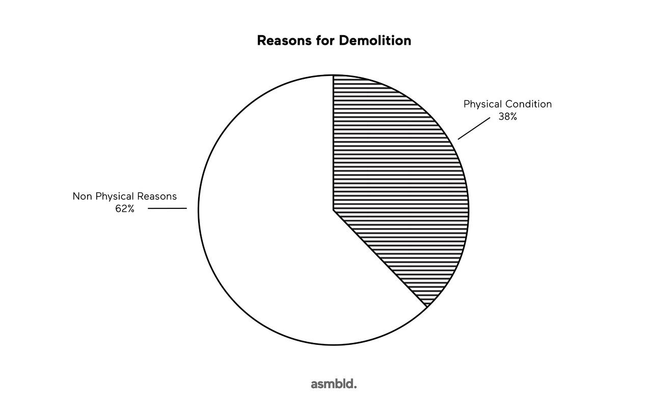Novikov_Reasons_for_Demolition