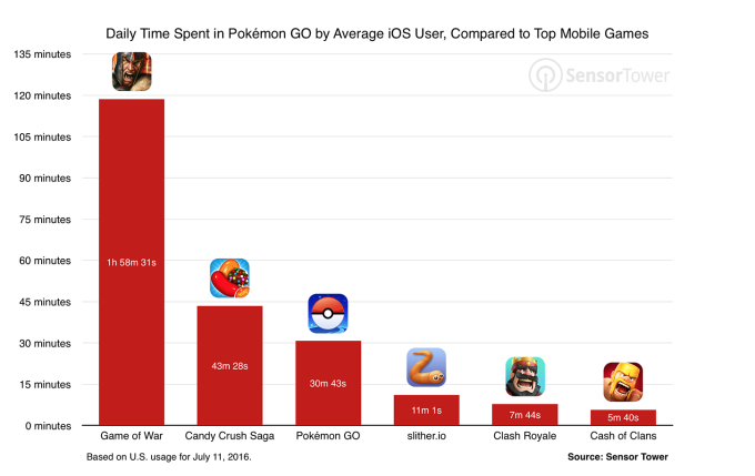 pokemon-go-usage-comparison-games