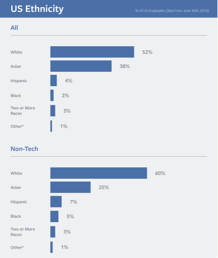 facebook diversity 2016