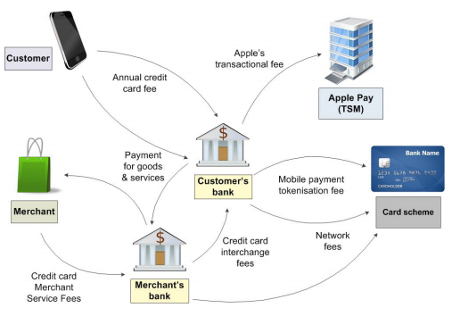 """Pulled from """"How does Apple make money from Apple Pay?"""" by Wigley & Company"""