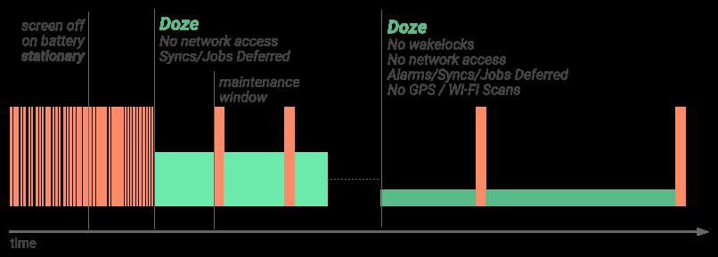 doze-diagram-2