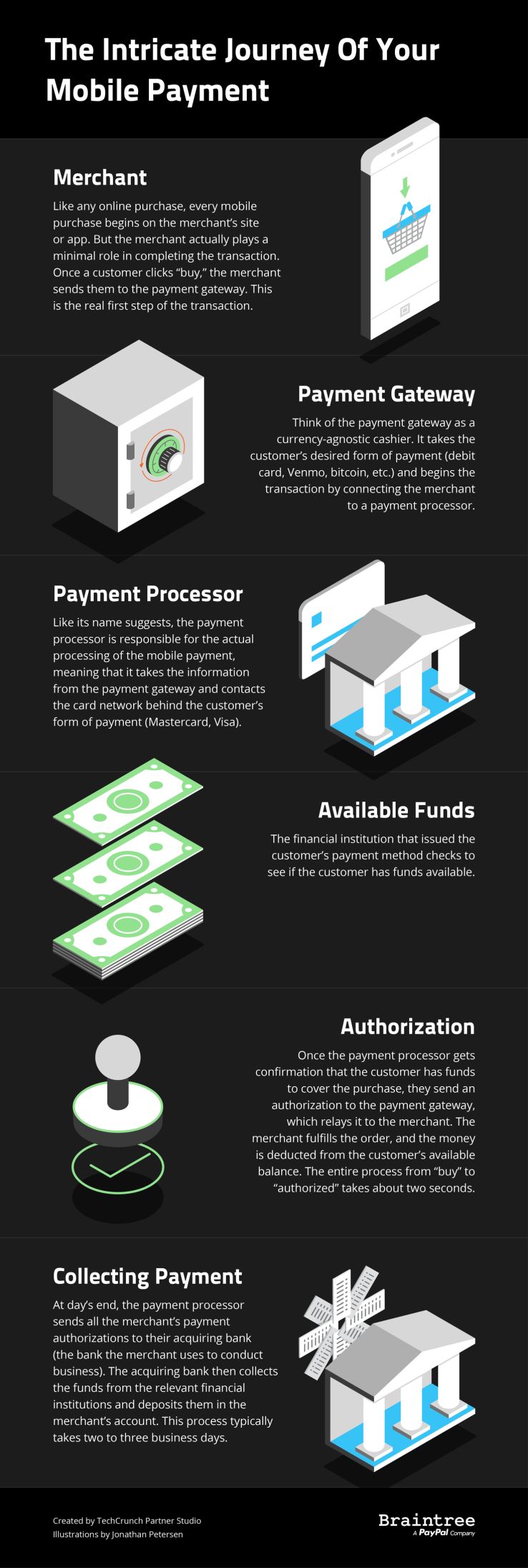 intricate journey of mobile payment