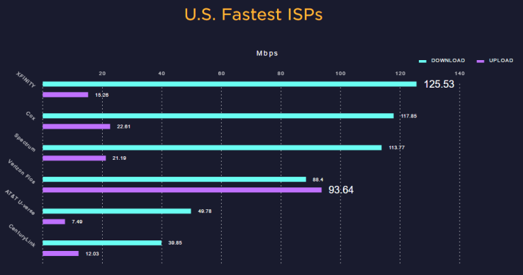 ISPs_fastest