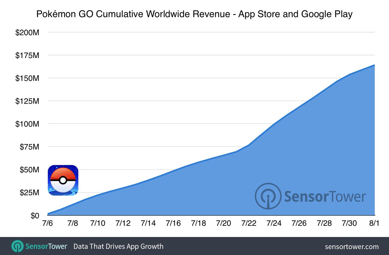 pokemon-go-160-million-cumulative-revenue