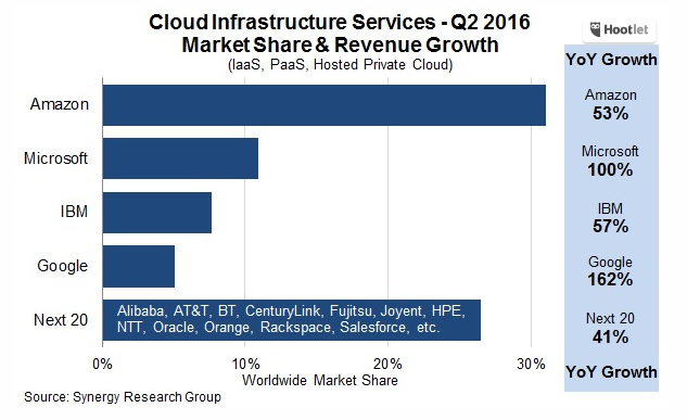 Cloud marketshare chart from Synergy Research.