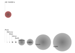 Size of HD 164595 b compared to other planetary bodies in our solar system / Image courtesy of the Open Exoplanet Catalogue