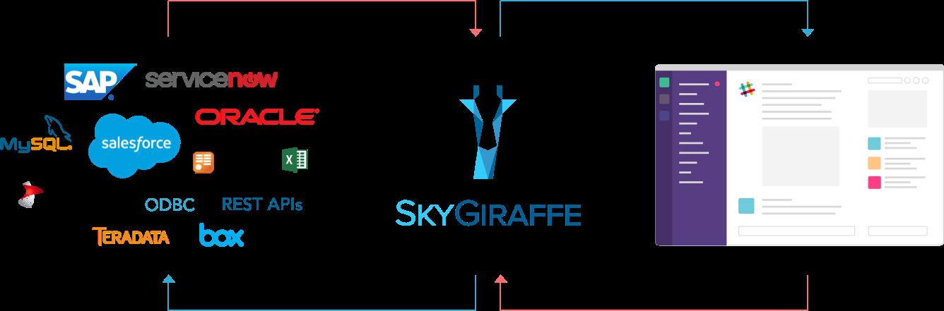 Slack SkyGiraffe Diagram
