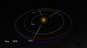 STEREO-A (red) and STEREO-B (blue) orbital locations in relation to Earth, Venus, Mercury, and the sun / Image courtesy of NASA