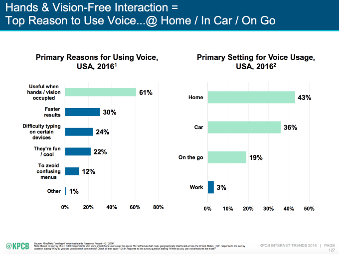 mary-meeker-voice-interfaces
