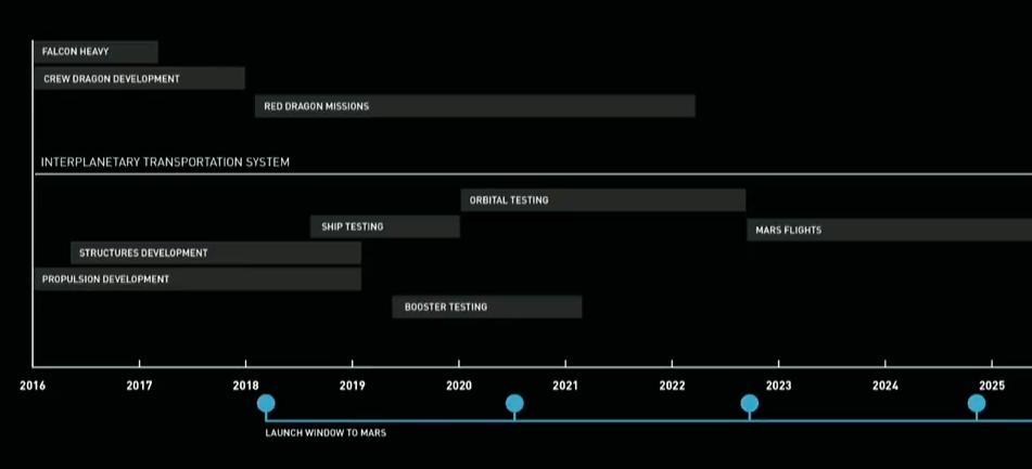 spacex-mars-timeline
