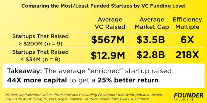 10-14-efficient-entrepreneurship-34-vs-200_average-founder-collective