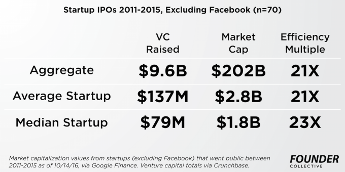 10-14-efficient-entrepreneurship-master-stats-all-companies-excluding-facebook-founder-collective