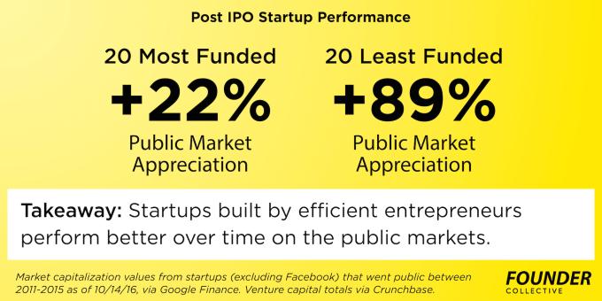 10-14-efficient-entrepreneurship-post-ipo-performance