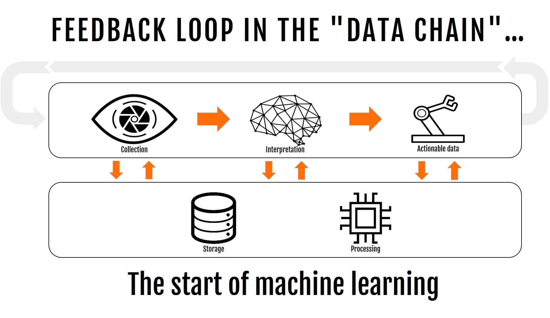 12-feed-back-loop-in-the-data-chain-3_no-logo