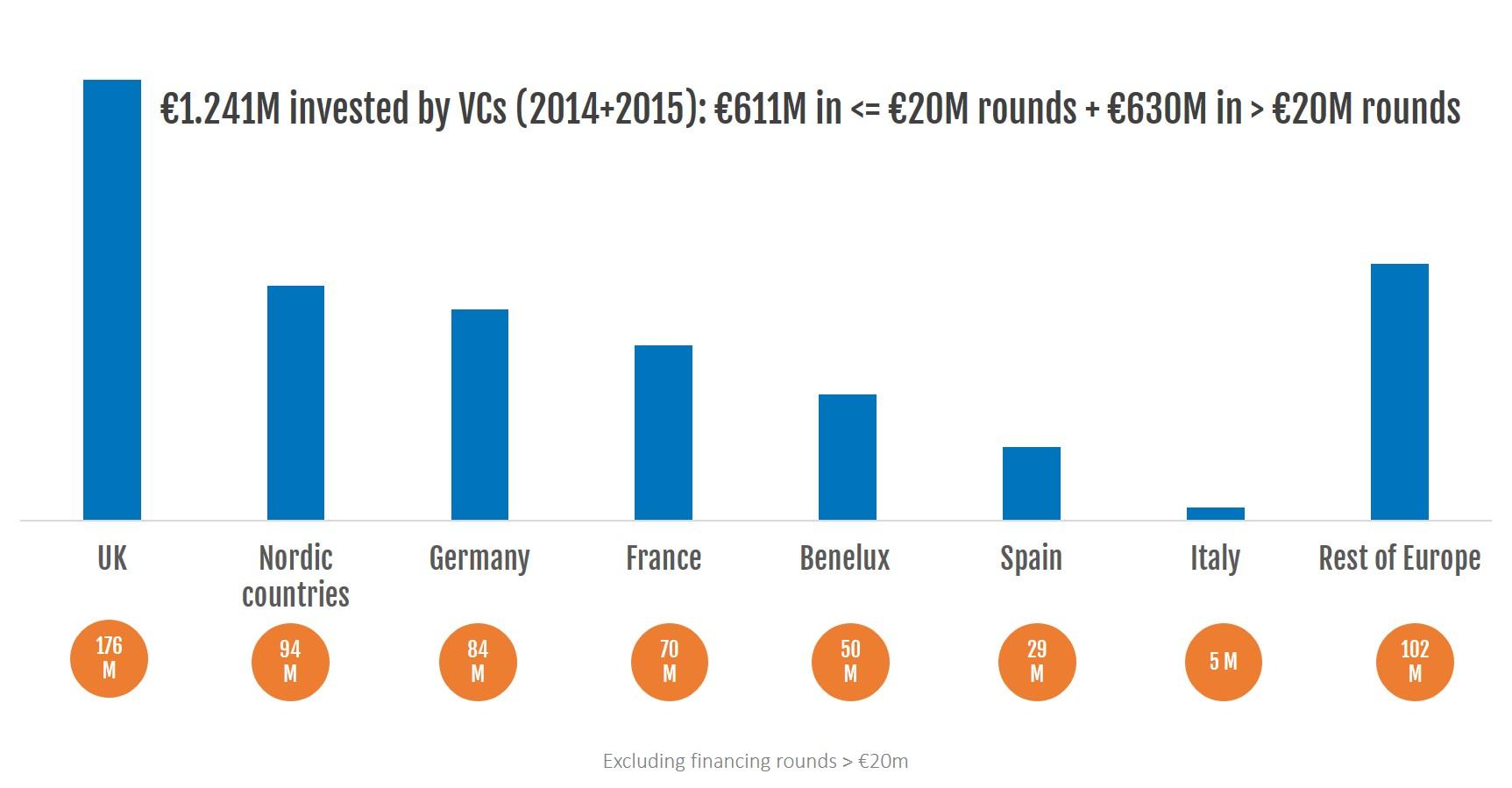 4-investments-data-startups-geographic-distribution-amount-2_no-logo