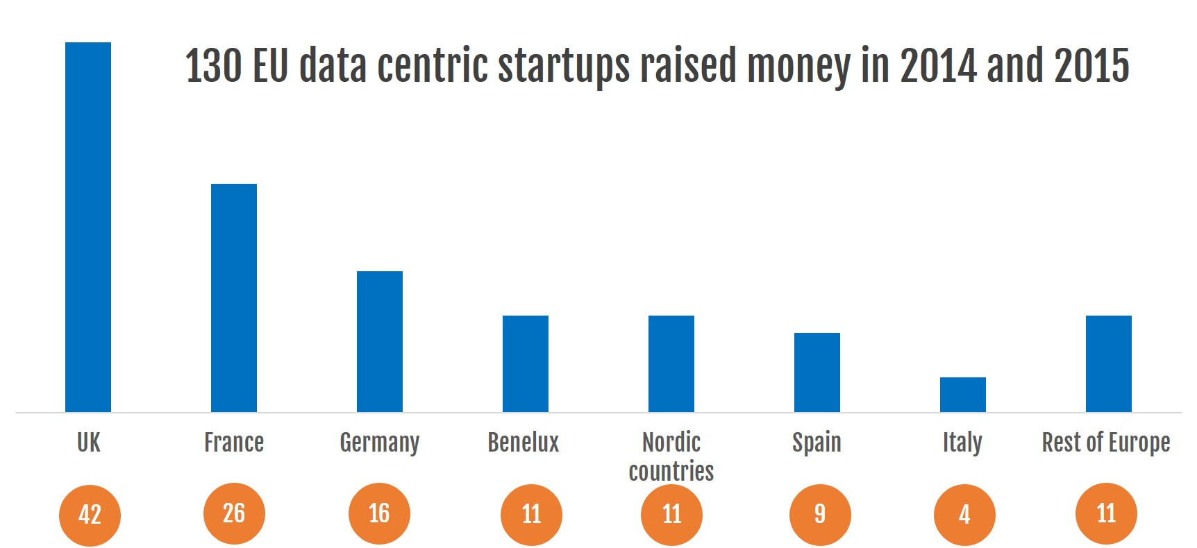 5-investments-data-startups-geographic-distribution-number-2_no-logo