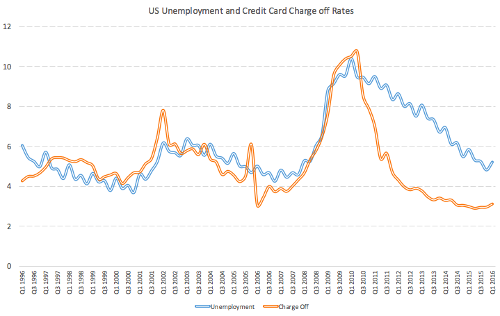 charge-off-vs-unemployment