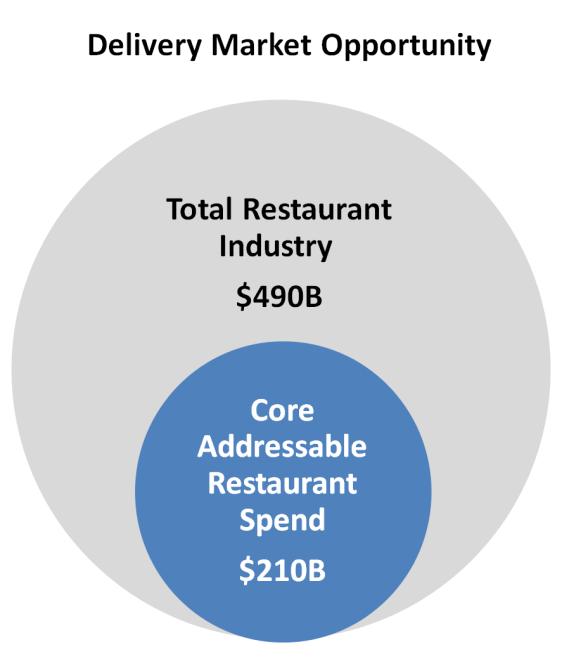 Source: Public Company Filings, Morgan Stanley, Technomic