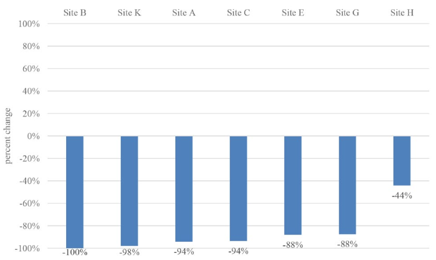 Figure from the paper showing how much complaints were reduced in each experimental site.