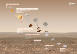 Schiaparelli descent plan / Illustration courtesy of ESA