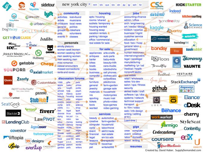 unbundling-haber