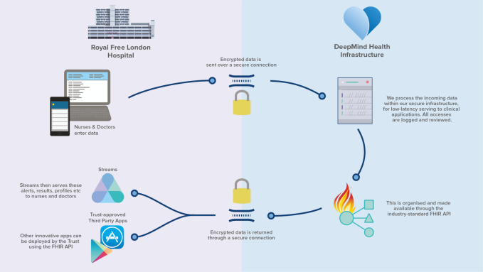 DeepMind Streams infrastructure