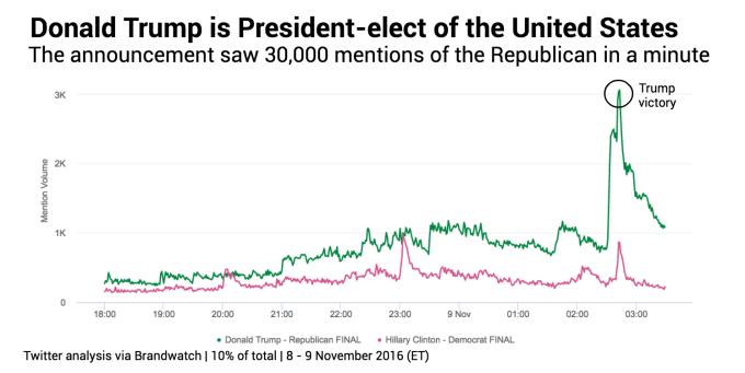 election-day-trump-pres
