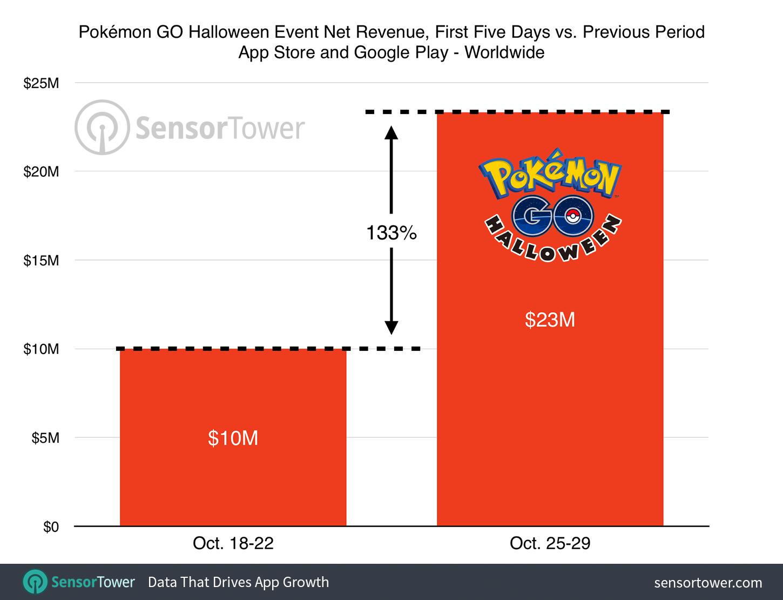 pokemon-go-halloween-event-revenue