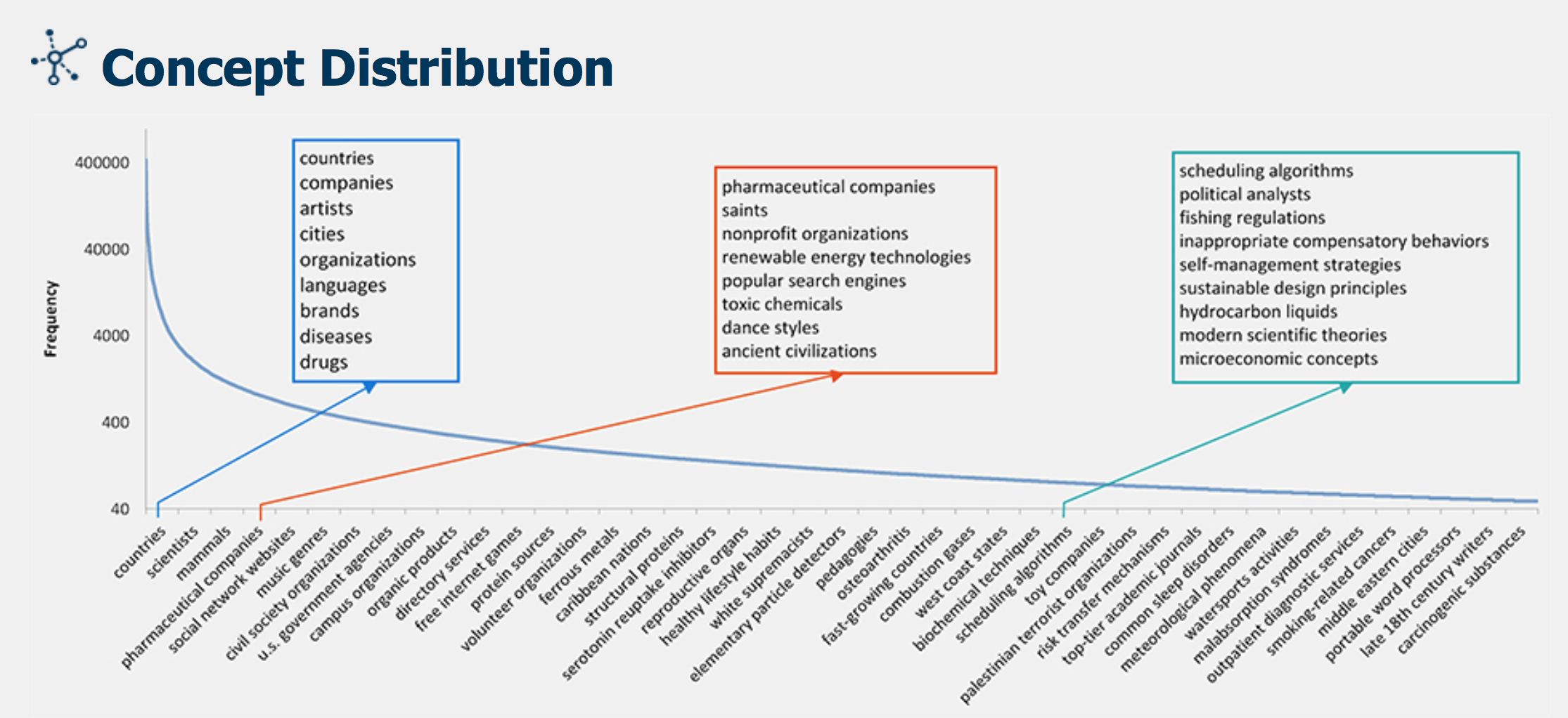 Microsoft Research's distribution of concepts in the Concept Graph.