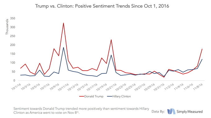 simply-measured-social-data-election2016_positivetrends