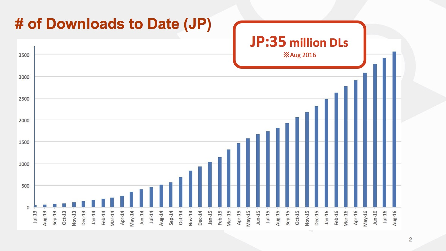 Mercari has seen huge growth in Japan. This graph ends in August; in the time since, the company has crossed the 40m downloads mark.