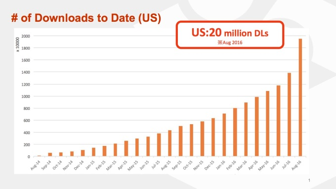Through a combination of advertising and viral campaigns, Mercari has grown to 20m downloads in the U.S.
