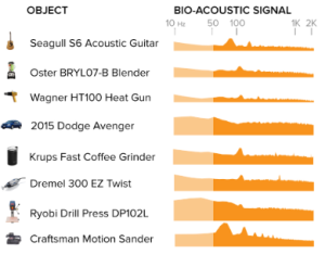 Examples of signals produced by various objects when pinged by the smartwatch.