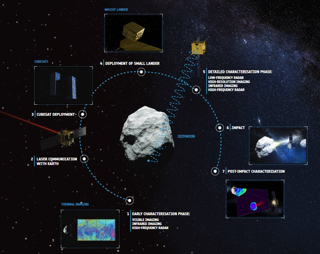 Summary of the AIM mission.