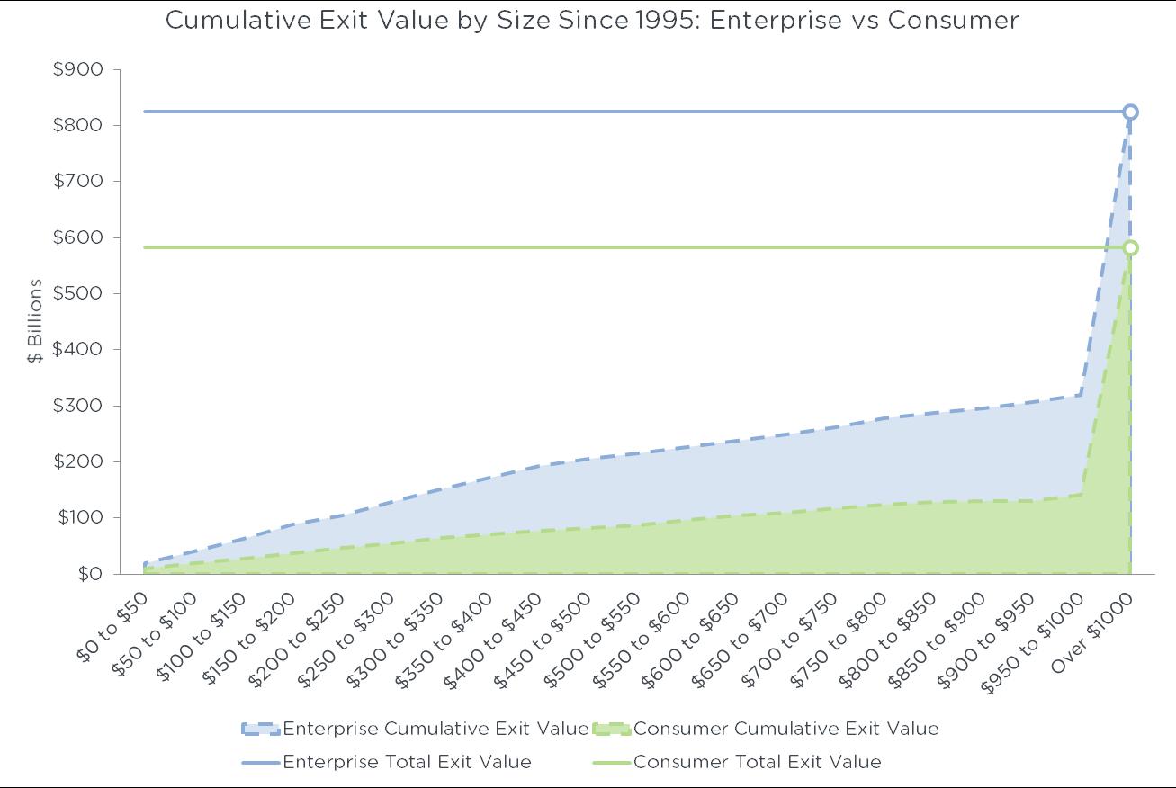 graph4-cumulativeexitvalue
