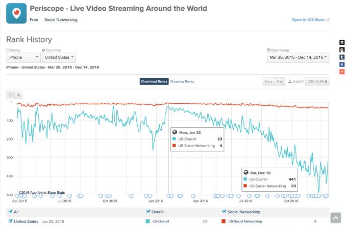 periscope-ios-app-charts